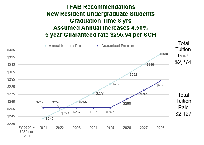 TFAB recommendations - new res undergrad students; graduation in 8 years; 5 year guaranteed rate